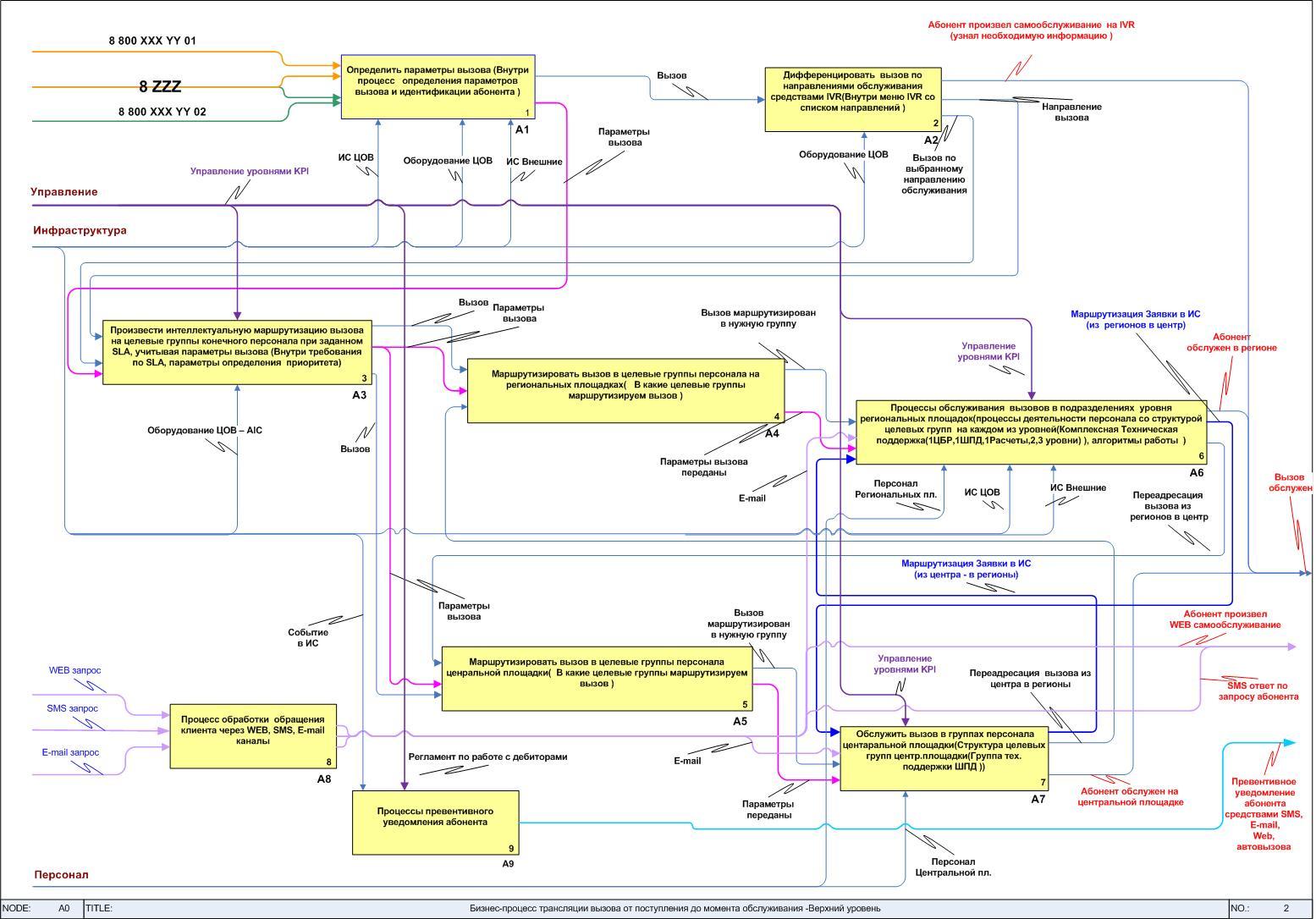 Создание схема бизнес процесса